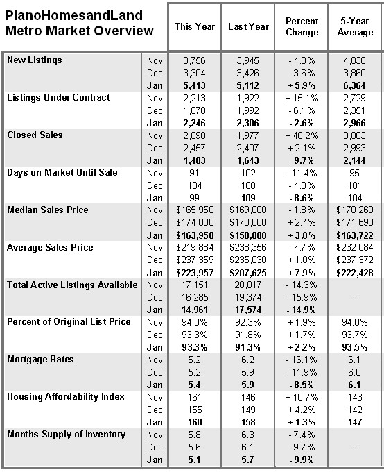 Plano_Homes_and_Land_-_Market_Overview